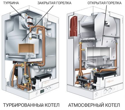 Atmospheric and turbocharged boiler