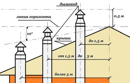 The location of the chimney in a private house