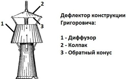 Grigorovich deflector for chimney