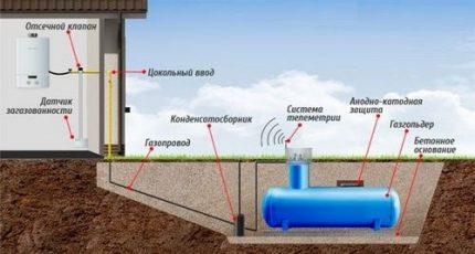 Gas holder below freezing point