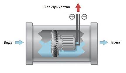 Le principe de fonctionnement de l'hydrogénérateur