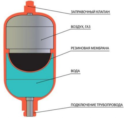 Expansion tank structure