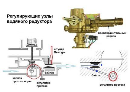 Système de contrôle de colonne d'eau