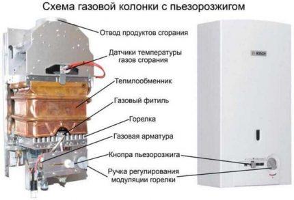 Arrangement typique de geyser