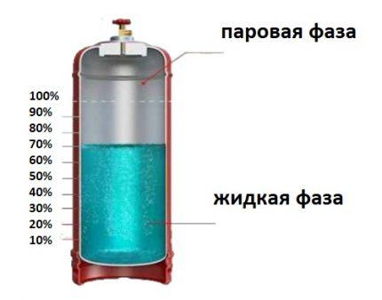Bouteille à gaz sectionnelle