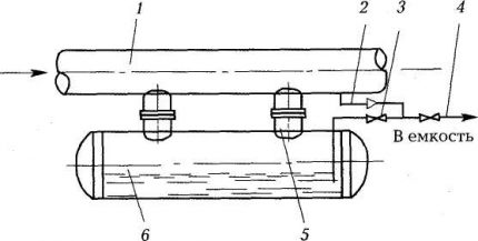 Condensate collector with liquid