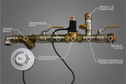 Ratio vanne / système