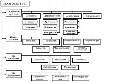 Classification des manomètres