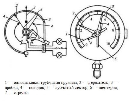 Indicateur de pression mécanique à ressort
