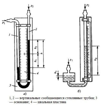 La structure du manomètre à deux tubes et à un tube