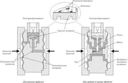 Instrument de mesure de la pression du gaz par résistance du conducteur