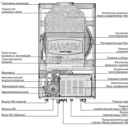 Conception de chaudière à gaz murale