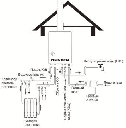 Schéma de câblage pour chaudière murale