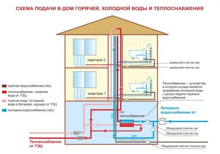 DHW and central heating