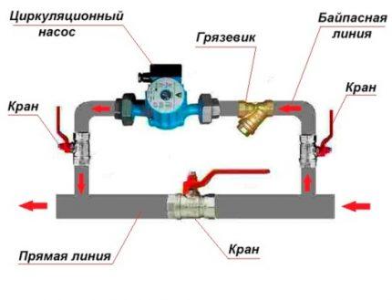 Pompe de circulation via bypass