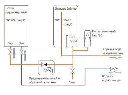 Connexion d'une chaudière électrique à une chaudière à double circuit