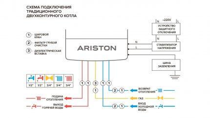 Exemple de schéma de connexion de chaudière standard