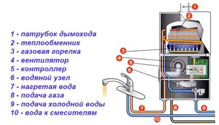 Éléments de construction d'une colonne de gaz