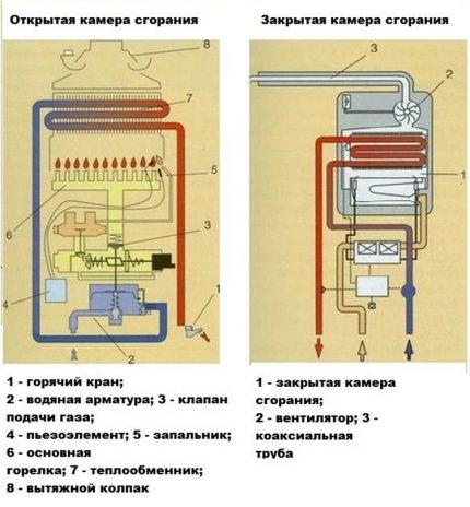 Comparaison des chambres de combustion dans les colonnes