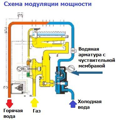 Schéma de modulation de puissance de colonne