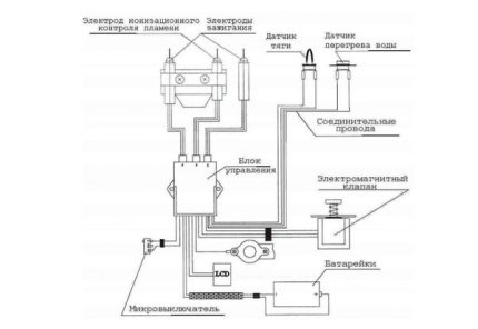 Capteurs de sécurité Geyser