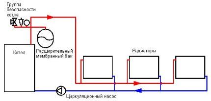 Le schéma de circulation forcée du liquide de refroidissement