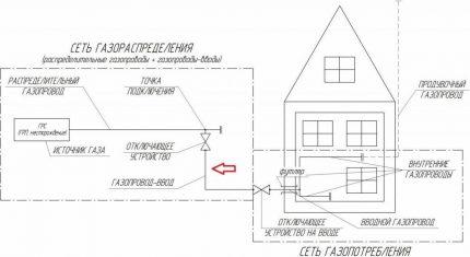 Projet de gazéification de maisons privées