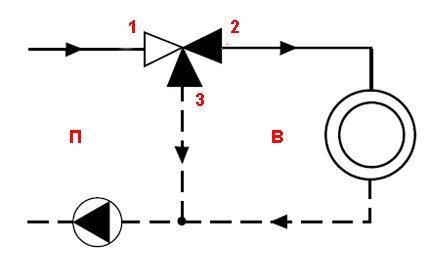 Diagramme du principe de commutation des vannes