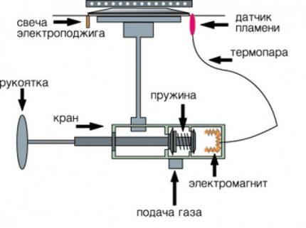 Gas burner circuit diagram