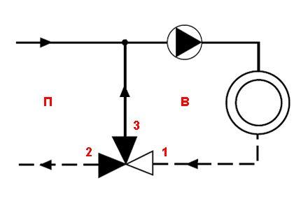 Fonction de mélange de soupape - Diagramme