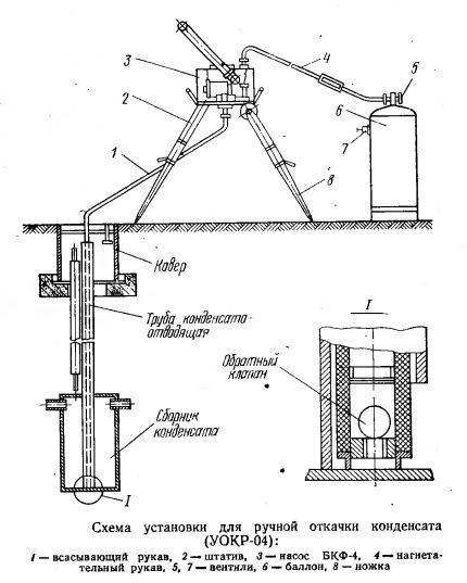 Condensate pumping circuit