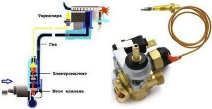Dispositif thermocouple pour cuisinière à gaz