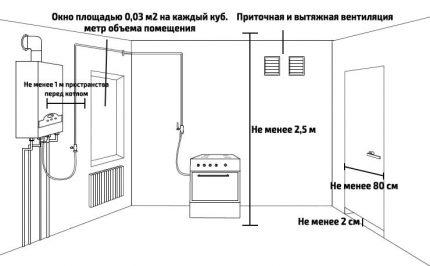 Boiler room requirements