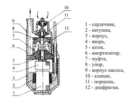Vibration-type submersible electric pump