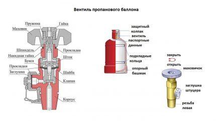 Dispositif de soupape et de cylindre