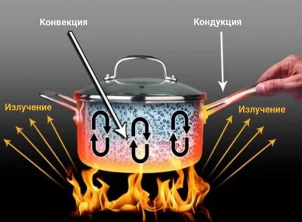 Types de transfert de chaleur
