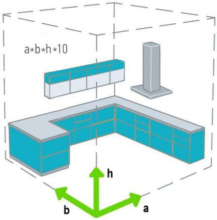 Formula for calculating hood performance