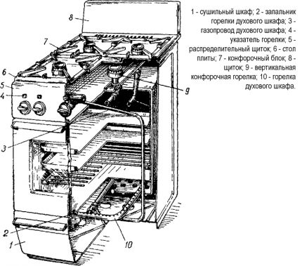 La structure du poêle domestique