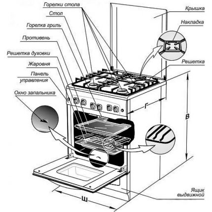 The scheme of the gas stove