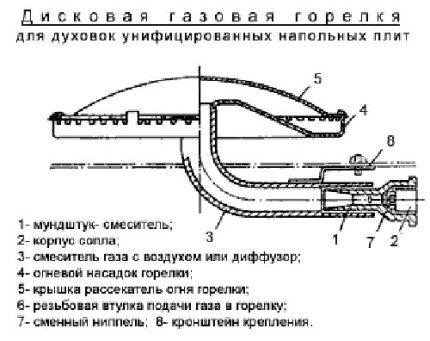 Oven gas burner diagram