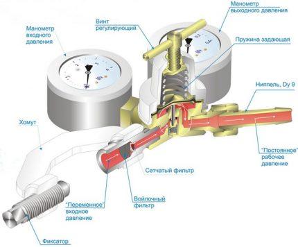 Le principe de fonctionnement de la boîte de vitesses