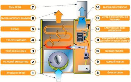 Constructive gas convection heater