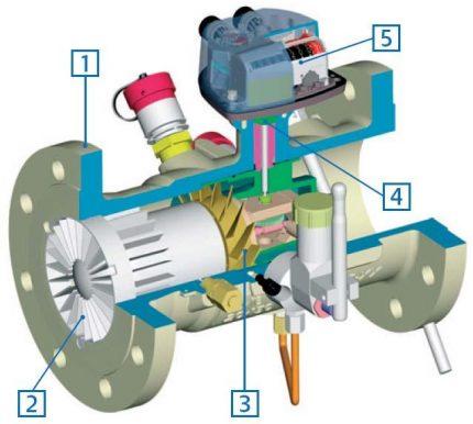 Débitmètre de gaz à turbine