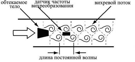 Le principe du comptage dans un compteur vortex