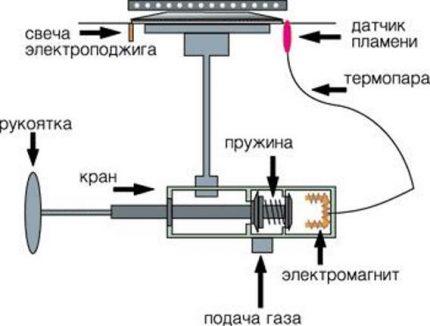 Mécanisme d'arrêt d'urgence du gaz