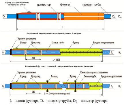 Design of gas pipe cases