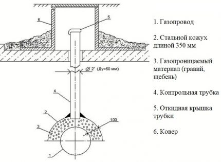 The installation diagram of the tube on the casing