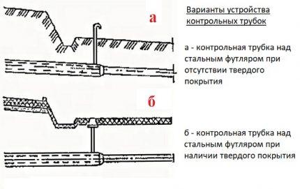 Control tube layout