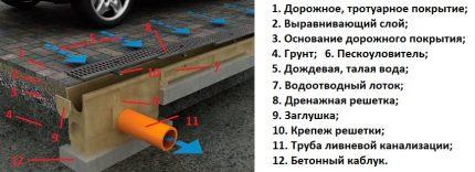 Dispositif de drainage linéaire