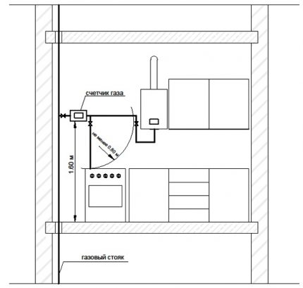 Interval for gas meter